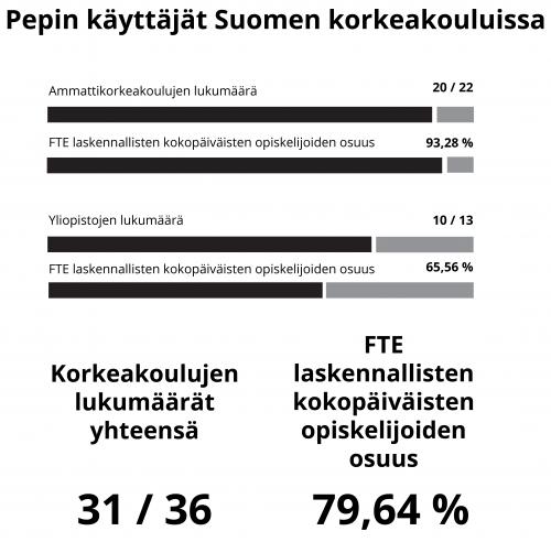 Pepin käyttäjät Suomen korkeakouluissa