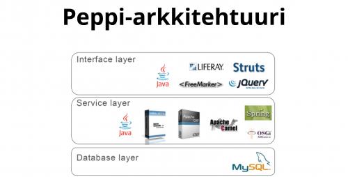 Pepin järjestelmäarkkitehtuuri koostuu kolmesta osasta: käyttöliittymä-, palvelu- ja tietokantakerros