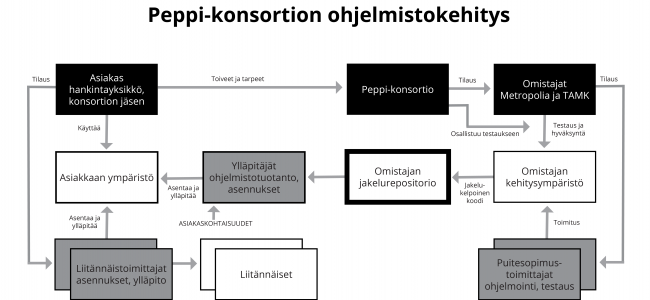 Peppi-konsortion ohjelmistokehitys